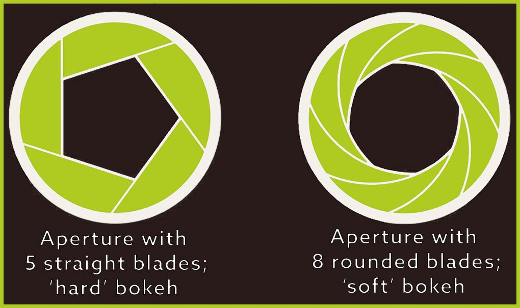 the relationship between quality of bokeh and aperture