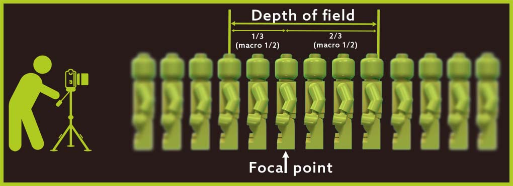 Depth of field - DOF chart - ultimate guide aperture